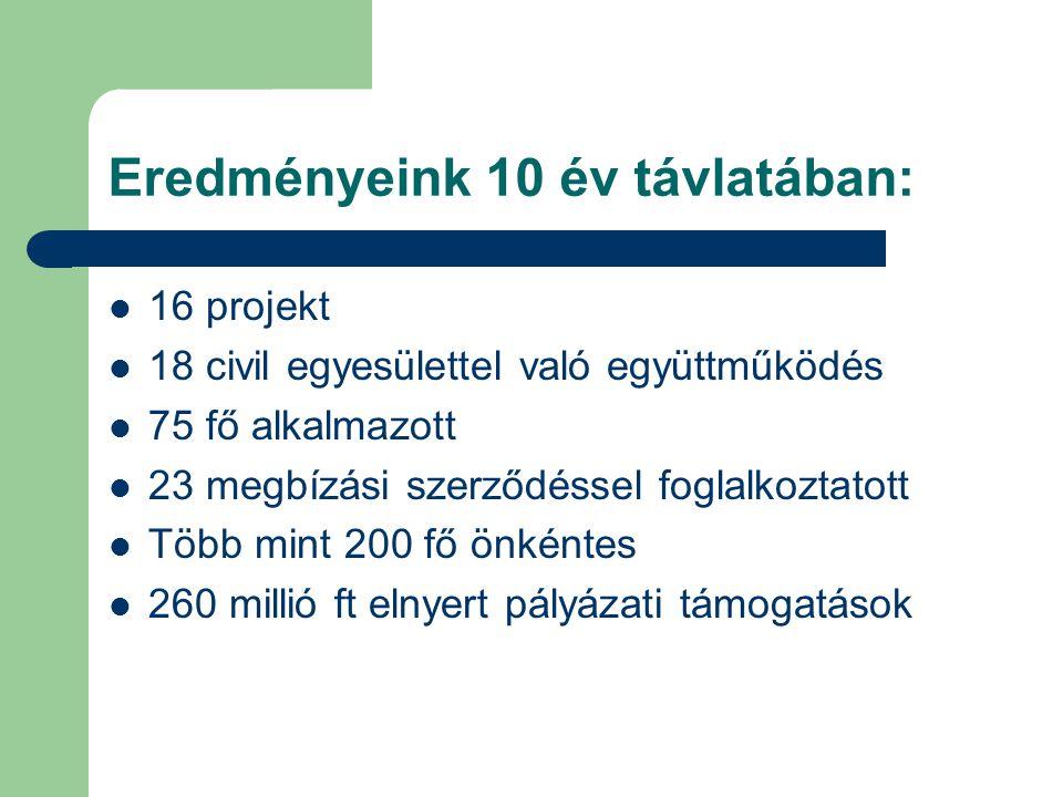 Eredményeink 10 év távlatában: 16 projekt 18 civil egyesülettel való együttműködés 75 fő alkalmazott 23 megbízási szerződéssel foglalkoztatott Több mint 200 fő önkéntes 260 millió ft elnyert pályázati támogatások