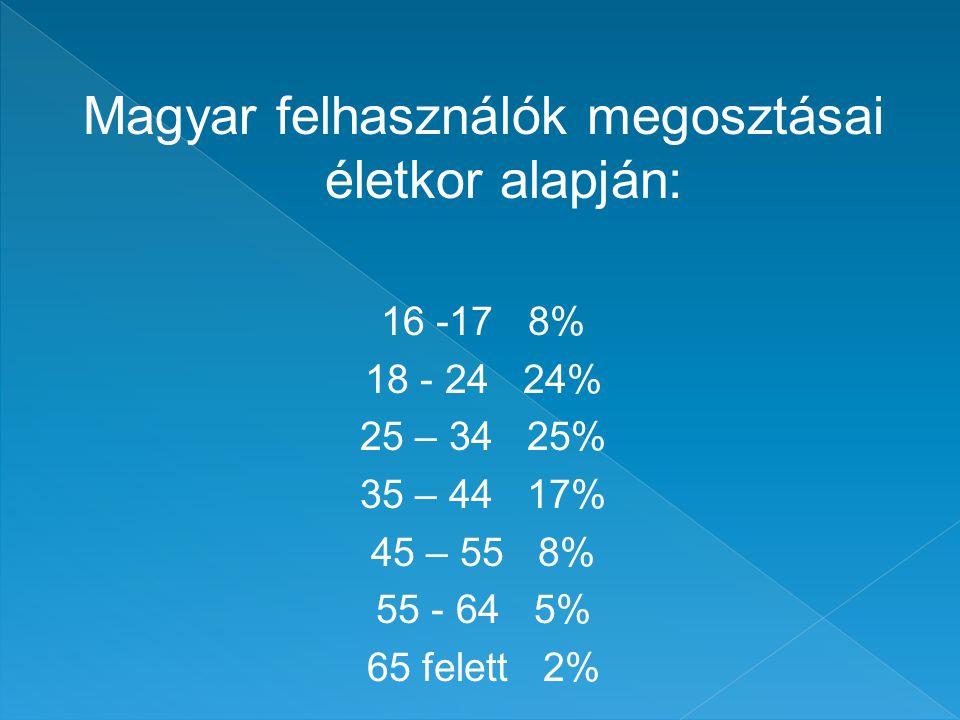 Magyar felhasználók megosztásai életkor alapján: 16 -17 8% 18 - 24 24% 25 – 34 25% 35 – 44 17% 45 – 55 8% 55 - 64 5% 65 felett 2%