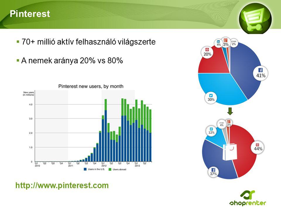 Pinterest  70+ millió aktív felhasználó világszerte  A nemek aránya 20% vs 80% http://www.pinterest.com