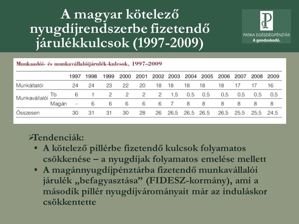 """ Tendenciák:  A kötelező pillérbe fizetendő kulcsok folyamatos csökkenése – a nyugdíjak folyamatos emelése mellett  A magánnyugdíjpénztárba fizetendő munkavállalói járulék """"befagyasztása (FIDESZ-kormány), ami a második pillér nyugdíjvárományait már az induláskor csökkentette A magyar kötelező nyugdíjrendszerbe fizetendő járulékkulcsok (1997-2009)"""