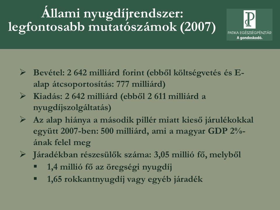 Állami nyugdíjrendszer: legfontosabb mutatószámok (2007)  Bevétel: 2 642 milliárd forint (ebből költségvetés és E- alap átcsoportosítás: 777 milliárd)  Kiadás: 2 642 milliárd (ebből 2 611 milliárd a nyugdíjszolgáltatás)  Az alap hiánya a második pillér miatt kieső járulékokkal együtt 2007-ben: 500 milliárd, ami a magyar GDP 2%- ának felel meg  Járadékban részesülők száma: 3,05 millió fő, melyből  1,4 millió fő az öregségi nyugdíj  1,65 rokkantnyugdíj vagy egyéb járadék