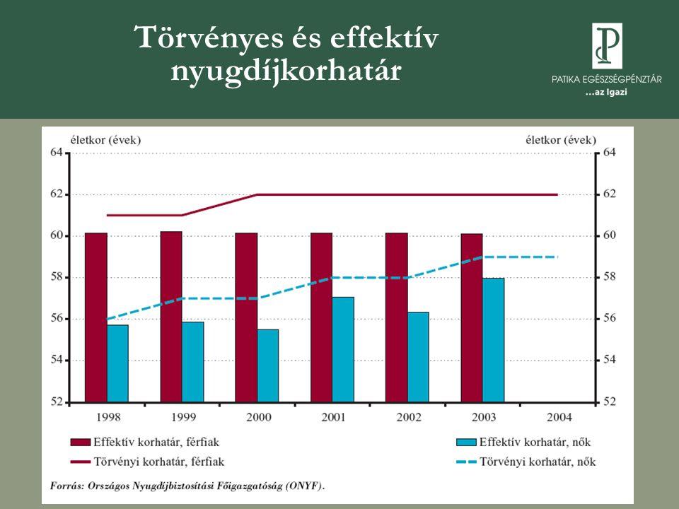 Törvényes és effektív nyugdíjkorhatár