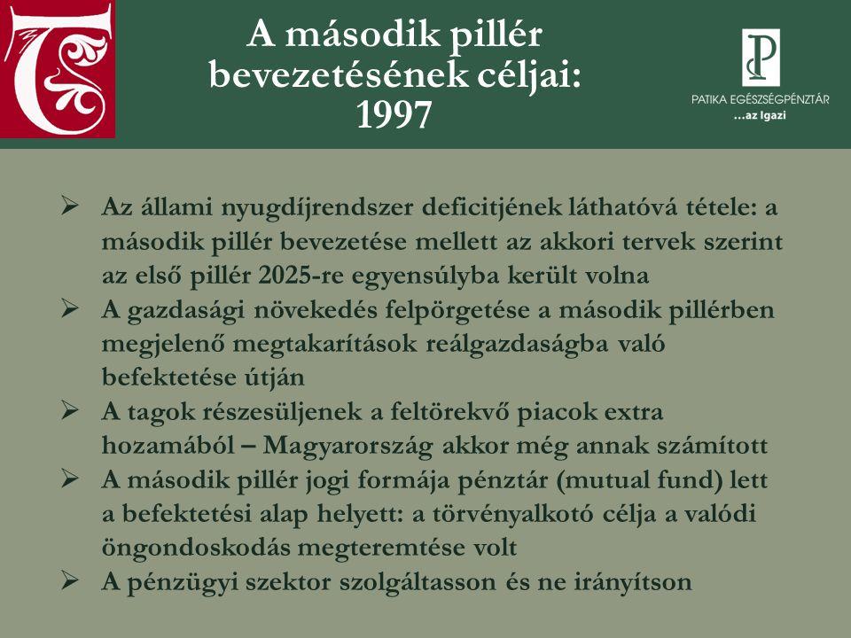 A második pillér bevezetésének céljai: 1997  Az állami nyugdíjrendszer deficitjének láthatóvá tétele: a második pillér bevezetése mellett az akkori tervek szerint az első pillér 2025-re egyensúlyba került volna  A gazdasági növekedés felpörgetése a második pillérben megjelenő megtakarítások reálgazdaságba való befektetése útján  A tagok részesüljenek a feltörekvő piacok extra hozamából – Magyarország akkor még annak számított  A második pillér jogi formája pénztár (mutual fund) lett a befektetési alap helyett: a törvényalkotó célja a valódi öngondoskodás megteremtése volt  A pénzügyi szektor szolgáltasson és ne irányítson