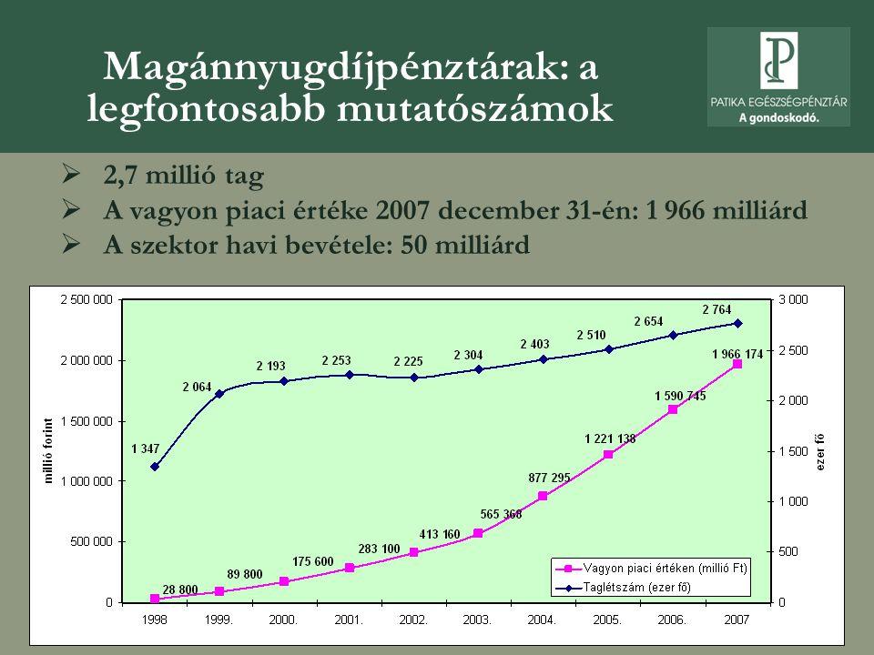 Magánnyugdíjpénztárak: a legfontosabb mutatószámok  2,7 millió tag  A vagyon piaci értéke 2007 december 31-én: 1 966 milliárd  A szektor havi bevét