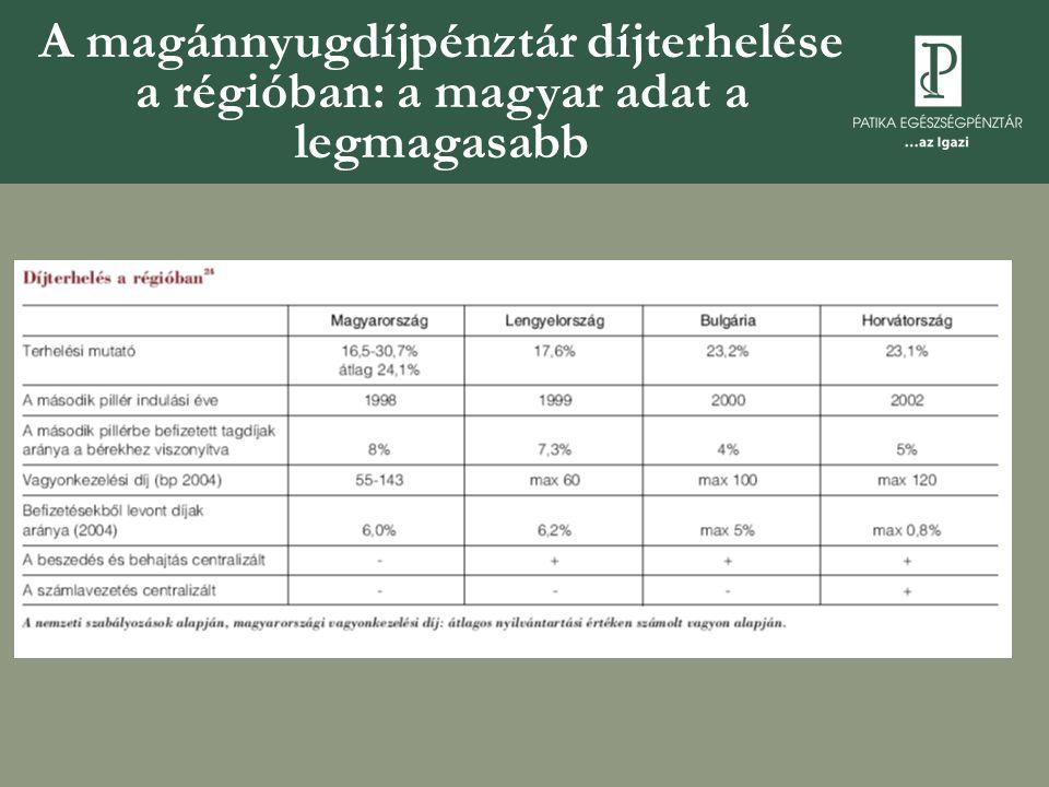 A magánnyugdíjpénztár díjterhelése a régióban: a magyar adat a legmagasabb