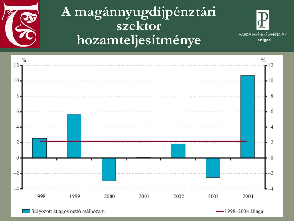 A magánnyugdíjpénztári szektor hozamteljesítménye