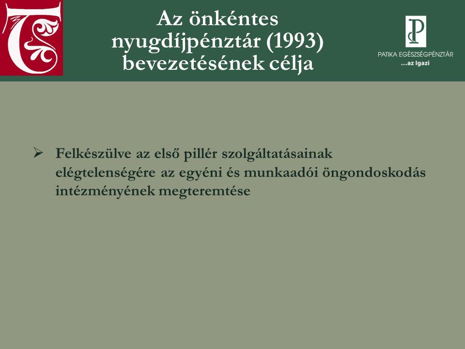 Az önkéntes nyugdíjpénztár (1993) bevezetésének célja  Felkészülve az első pillér szolgáltatásainak elégtelenségére az egyéni és munkaadói öngondoskodás intézményének megteremtése