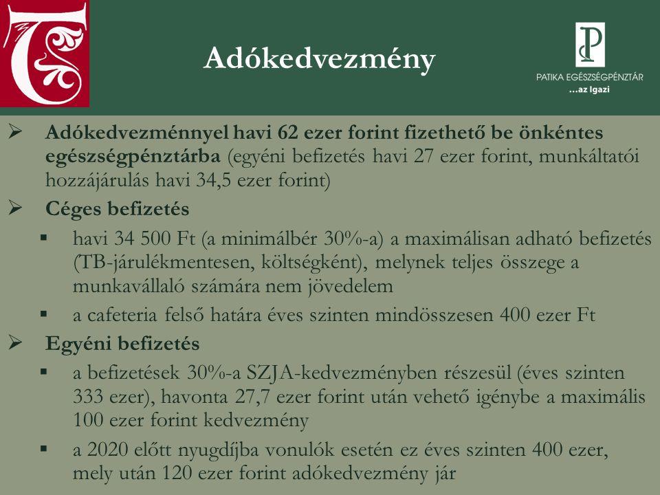  Adókedvezménnyel havi 62 ezer forint fizethető be önkéntes egészségpénztárba (egyéni befizetés havi 27 ezer forint, munkáltatói hozzájárulás havi 34,5 ezer forint)  Céges befizetés ▪havi 34 500 Ft (a minimálbér 30%-a) a maximálisan adható befizetés (TB-járulékmentesen, költségként), melynek teljes összege a munkavállaló számára nem jövedelem ▪a cafeteria felső határa éves szinten mindösszesen 400 ezer Ft  Egyéni befizetés ▪a befizetések 30%-a SZJA-kedvezményben részesül (éves szinten 333 ezer), havonta 27,7 ezer forint után vehető igénybe a maximális 100 ezer forint kedvezmény ▪a 2020 előtt nyugdíjba vonulók esetén ez éves szinten 400 ezer, mely után 120 ezer forint adókedvezmény jár Adókedvezmény