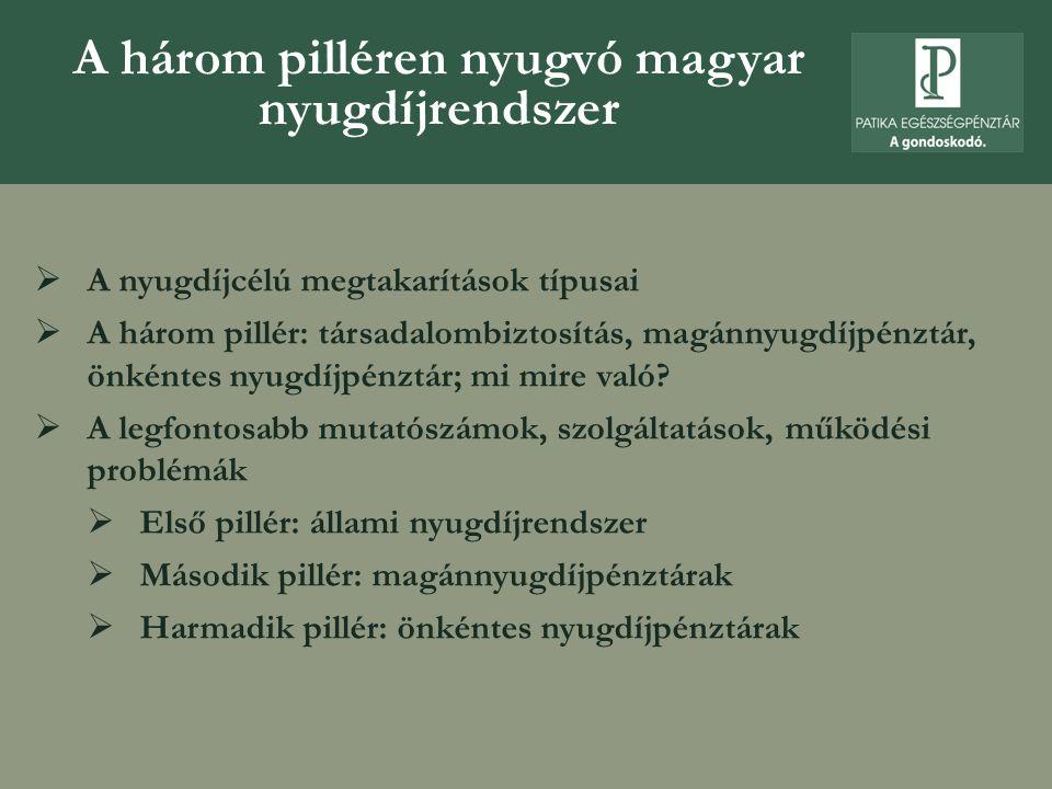 A három pilléren nyugvó magyar nyugdíjrendszer  A nyugdíjcélú megtakarítások típusai  A három pillér: társadalombiztosítás, magánnyugdíjpénztár, önkéntes nyugdíjpénztár; mi mire való.