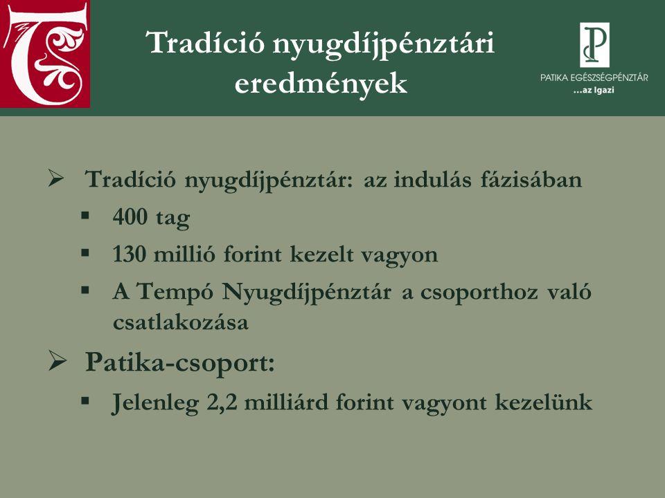  Tradíció nyugdíjpénztár: az indulás fázisában  400 tag  130 millió forint kezelt vagyon  A Tempó Nyugdíjpénztár a csoporthoz való csatlakozása  Patika-csoport:  Jelenleg 2,2 milliárd forint vagyont kezelünk Tradíció nyugdíjpénztári eredmények