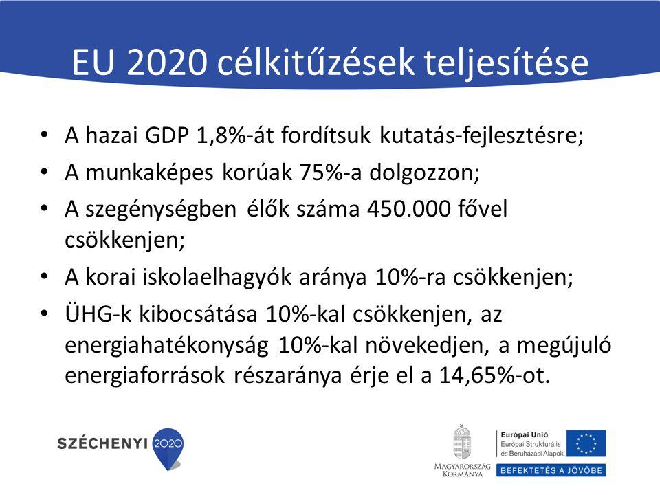 EU 2020 célkitűzések teljesítése A hazai GDP 1,8%-át fordítsuk kutatás-fejlesztésre; A munkaképes korúak 75%-a dolgozzon; A szegénységben élők száma 4