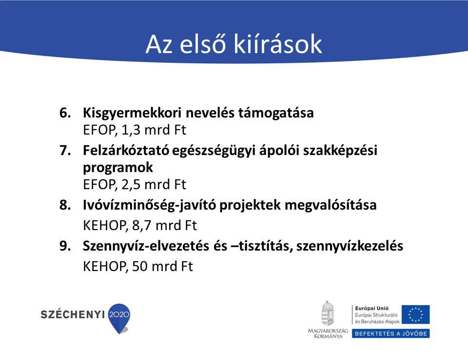 Az első kiírások 6.Kisgyermekkori nevelés támogatása EFOP, 1,3 mrd Ft 7.Felzárkóztató egészségügyi ápolói szakképzési programok EFOP, 2,5 mrd Ft 8.Ivó