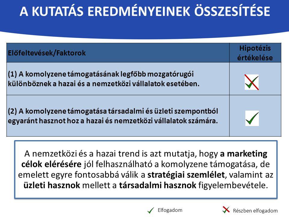 A KUTATÁS EREDMÉNYEINEK ÖSSZESÍTÉSE Előfeltevések/Faktorok Hipotézis értékelése (1) A komolyzene támogatásának legfőbb mozgatórugói különböznek a haza