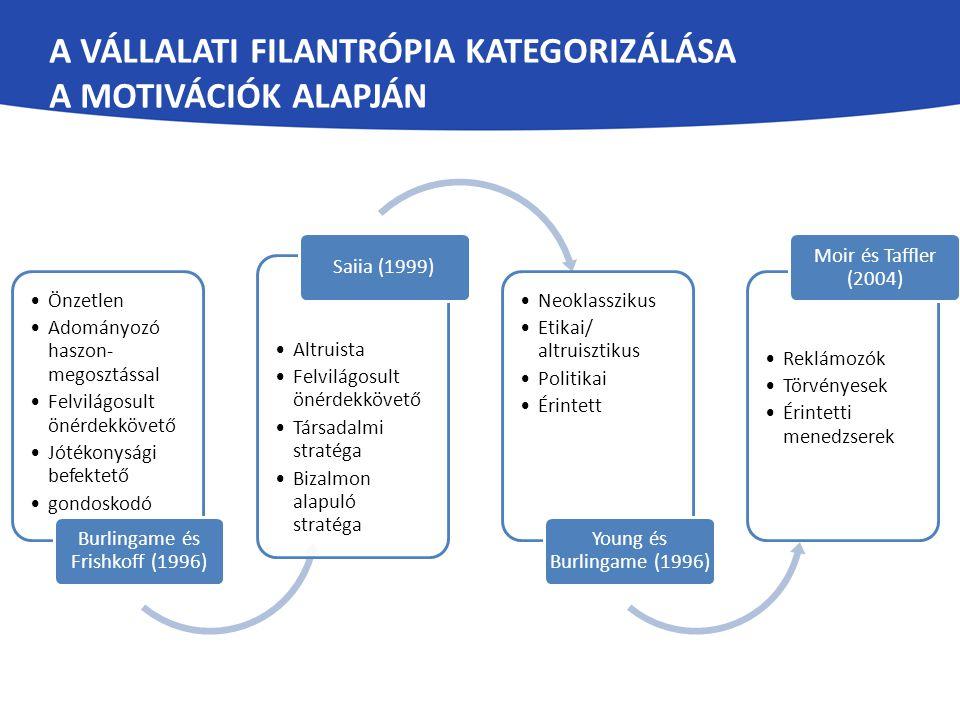 A VÁLLALATI FILANTRÓPIA KATEGORIZÁLÁSA A MOTIVÁCIÓK ALAPJÁN Önzetlen Adományozó haszon- megosztással Felvilágosult önérdekkövető Jótékonysági befektető gondoskodó Burlingame és Frishkoff (1996) Altruista Felvilágosult önérdekkövető Társadalmi stratéga Bizalmon alapuló stratéga Saiia (1999) Neoklasszikus Etikai/ altruisztikus Politikai Érintett Young és Burlingame (1996) Reklámozók Törvényesek Érintetti menedzserek Moir és Taffler (2004)