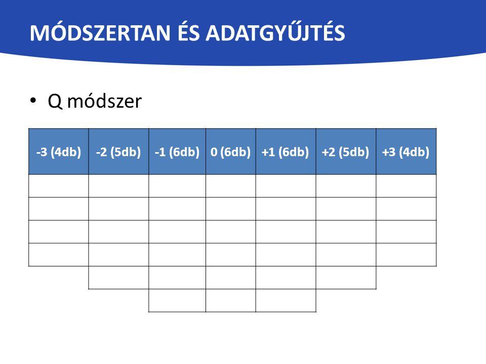 Q módszer -3 (4db)-2 (5db)-1 (6db)0 (6db)+1 (6db)+2 (5db)+3 (4db) MÓDSZERTAN ÉS ADATGYŰJTÉS