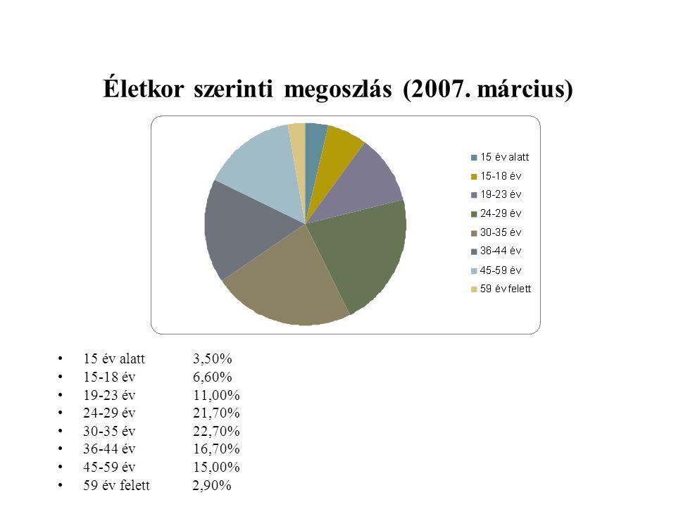 Életkor szerinti megoszlás (2007. március) 15 év alatt3,50% 15-18 év6,60% 19-23 év11,00% 24-29 év21,70% 30-35 év22,70% 36-44 év16,70% 45-59 év15,00% 5