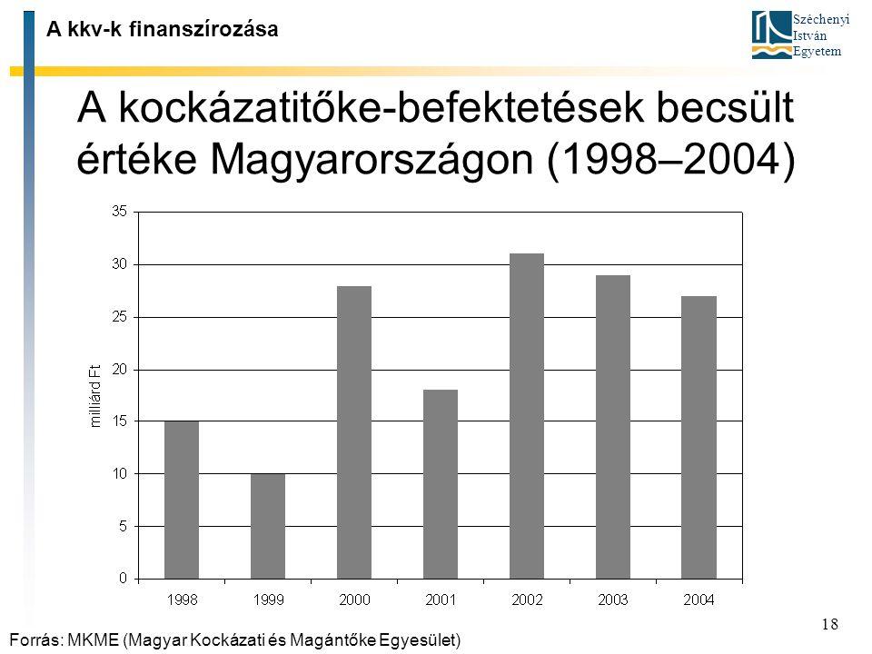 Széchenyi István Egyetem 18 A kockázatitőke ‑ befektetések becsült értéke Magyarországon (1998–2004) A kkv-k finanszírozása Forrás: MKME (Magyar Kocká