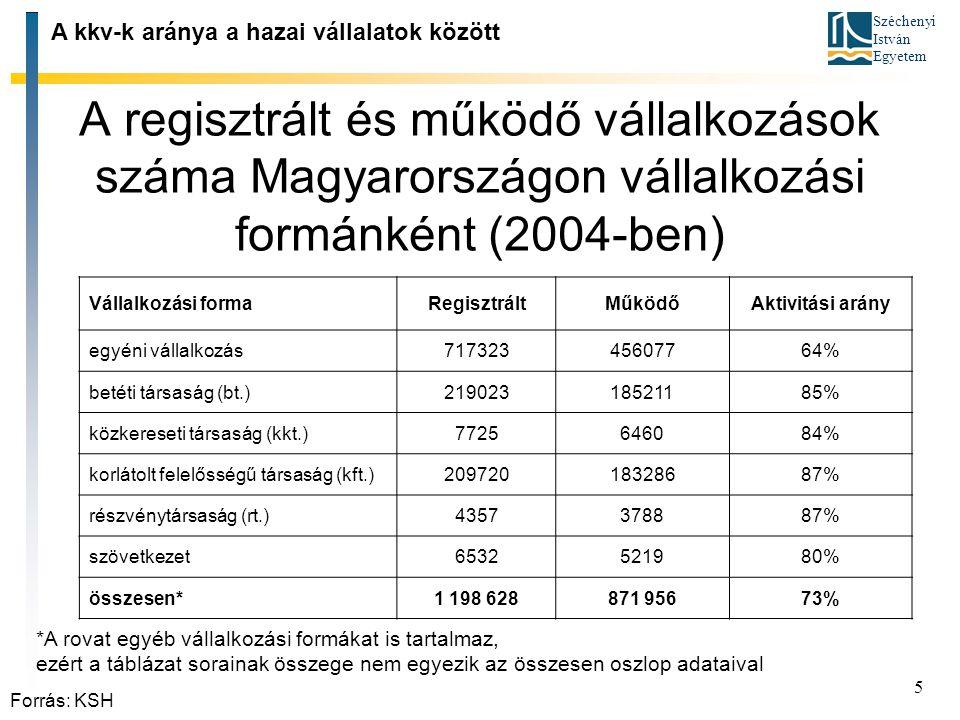 Széchenyi István Egyetem 5 A regisztrált és működő vállalkozások száma Magyarországon vállalkozási formánként (2004 ‑ ben) A kkv ‑ k aránya a hazai vá