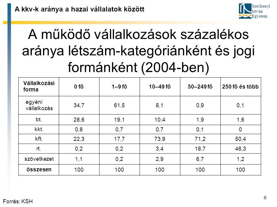 Széchenyi István Egyetem 6 A működő vállalkozások százalékos aránya létszám ‑ kategóriánként és jogi formánként (2004 ‑ ben) A kkv ‑ k aránya a hazai