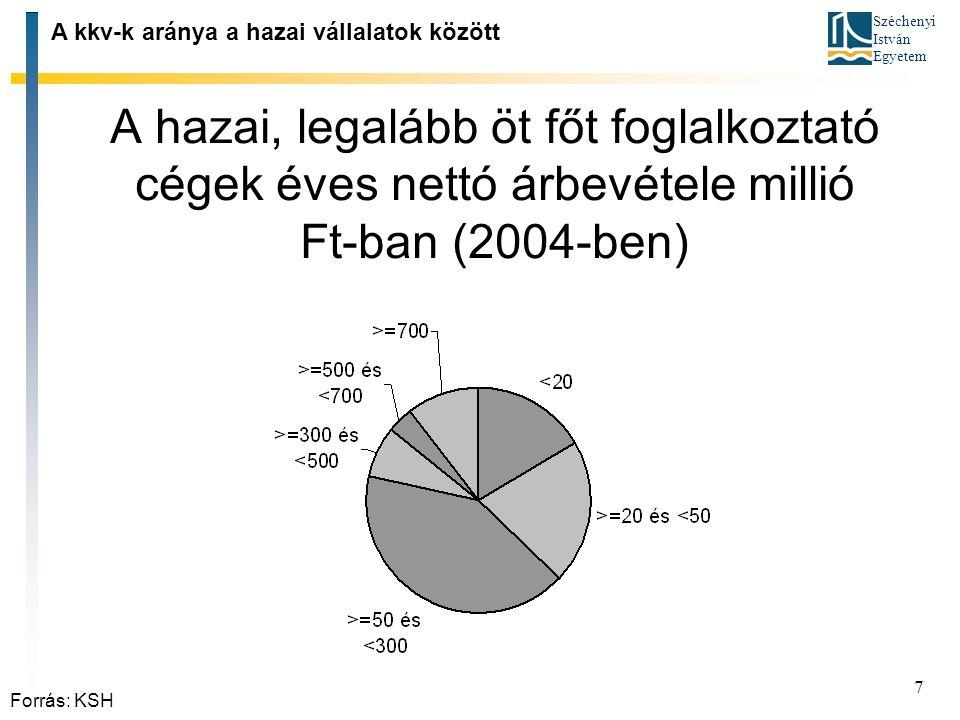 Széchenyi István Egyetem 7 A hazai, legalább öt főt foglalkoztató cégek éves nettó árbevétele millió Ft ‑ ban (2004 ‑ ben) A kkv ‑ k aránya a hazai vá