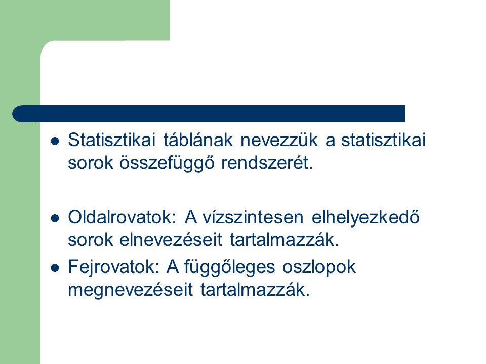 Statisztikai táblának nevezzük a statisztikai sorok összefüggő rendszerét. Oldalrovatok: A vízszintesen elhelyezkedő sorok elnevezéseit tartalmazzák.