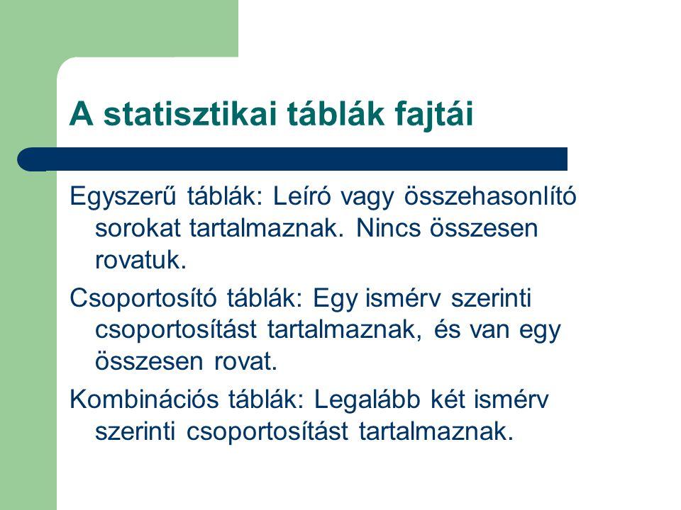 A statisztikai táblák fajtái Egyszerű táblák: Leíró vagy összehasonlító sorokat tartalmaznak. Nincs összesen rovatuk. Csoportosító táblák: Egy ismérv