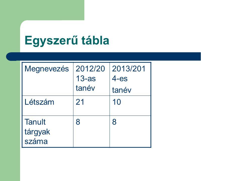 Egyszerű tábla Megnevezés2012/20 13-as tanév 2013/201 4-es tanév Létszám2110 Tanult tárgyak száma 88