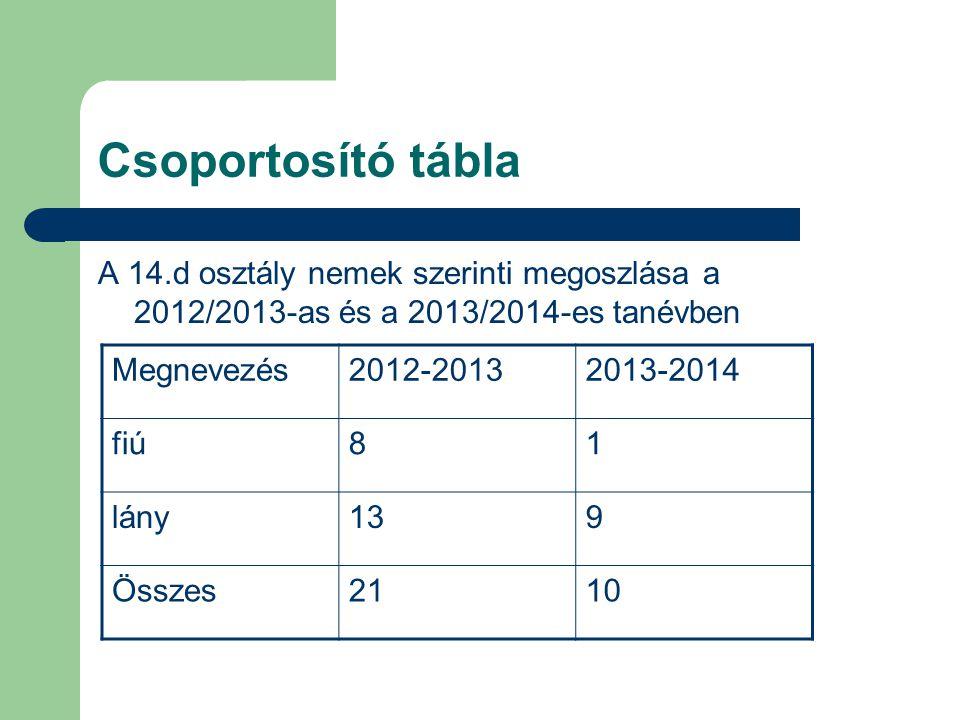Csoportosító tábla A 14.d osztály nemek szerinti megoszlása a 2012/2013-as és a 2013/2014-es tanévben Megnevezés2012-20132013-2014 fiú81 lány139 Össze