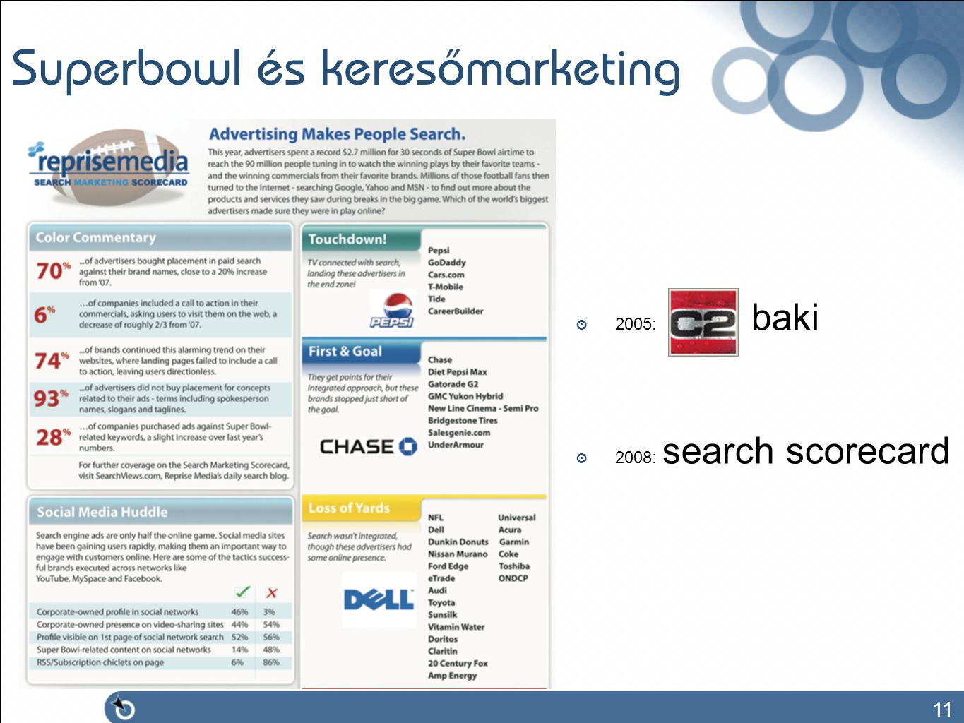 11 Superbowl és keresőmarketing ๏ 2005: baki ๏ 2008: search scorecard