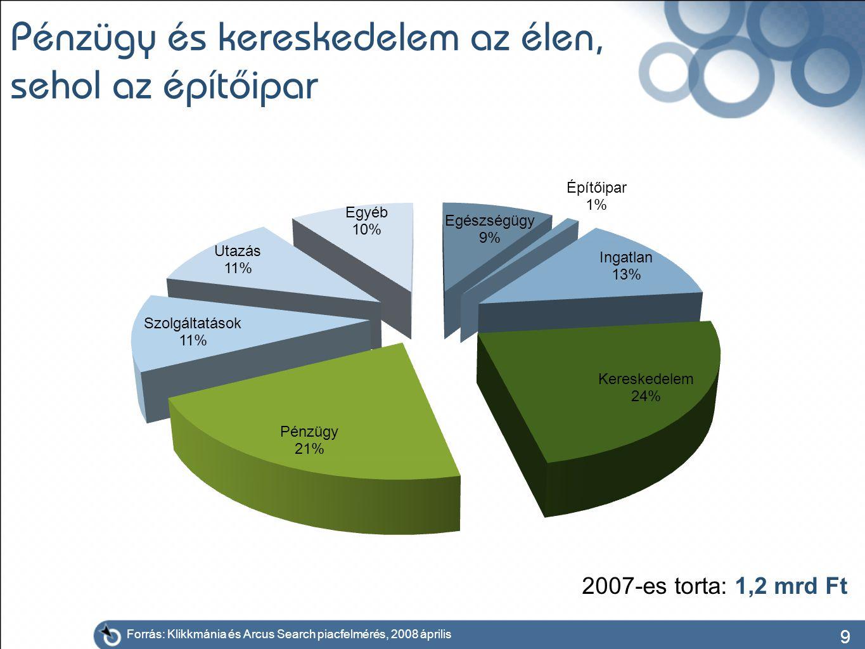 9 Pénzügy és kereskedelem az élen, sehol az építőipar Forrás: Klikkmánia és Arcus Search piacfelmérés, 2008 április 2007-es torta: 1,2 mrd Ft