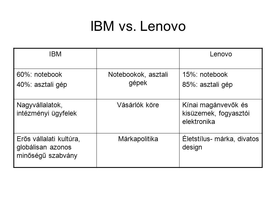 IBM vs.