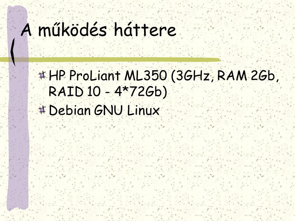 A működés háttere HP ProLiant ML350 (3GHz, RAM 2Gb, RAID 10 - 4*72Gb) Debian GNU Linux
