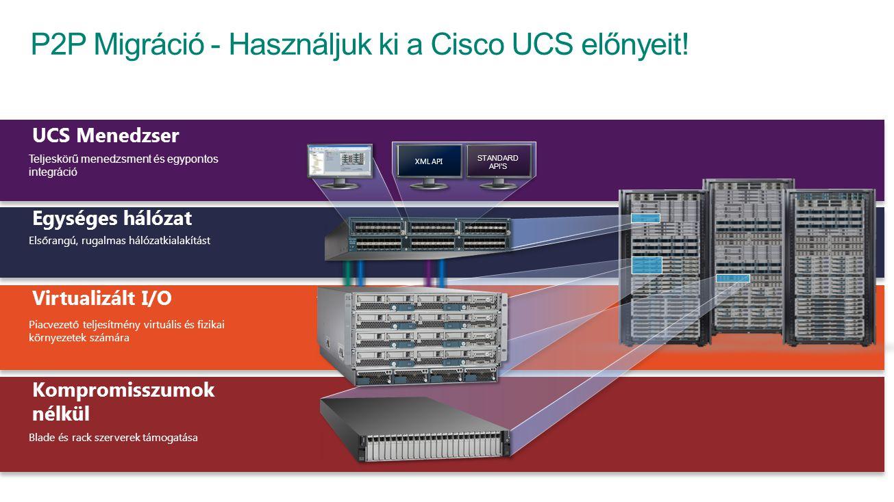 UCS Menedzser Teljeskörű menedzsment és egypontos integráció Egységes hálózat Elsőrangú, rugalmas hálózatkialakítást Virtualizált I/O Piacvezető teljesítmény virtuális és fizikai környezetek számára Kompromisszumok nélkül Blade és rack szerverek támogatása P2P Migráció - Használjuk ki a Cisco UCS előnyeit!