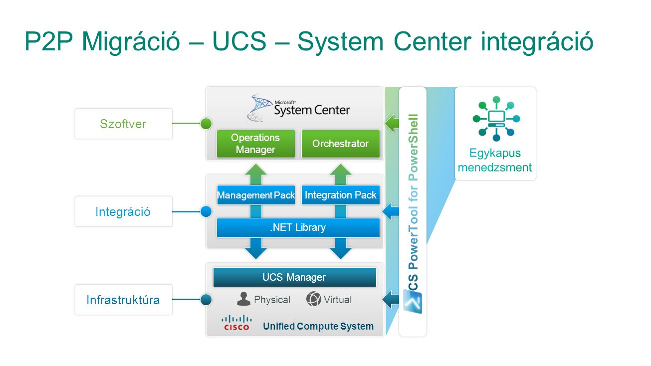 P2P Migráció – UCS – System Center integráció Operations Manager Orchestrator Management Pack Integration Pack.NET Library Unified Compute System Szoftver Integráció Infrastruktúra UCS Manager PhysicalVirtual
