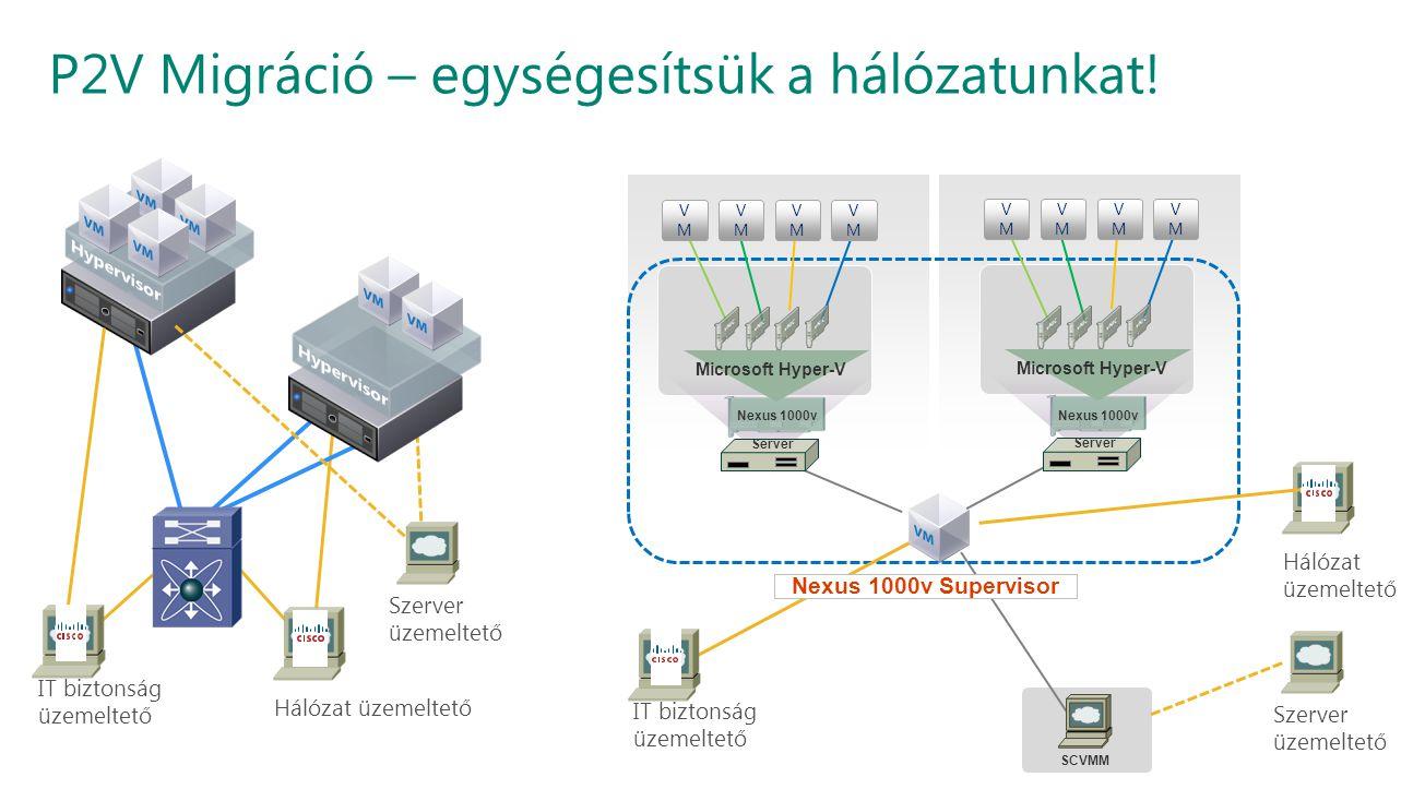 P2V Migráció – egységesítsük a hálózatunkat! Szerver üzemeltető Hálózat üzemeltető IT biztonság üzemeltető SCVMM Server VMVM VMVM VMVM VMVM Nexus 1000