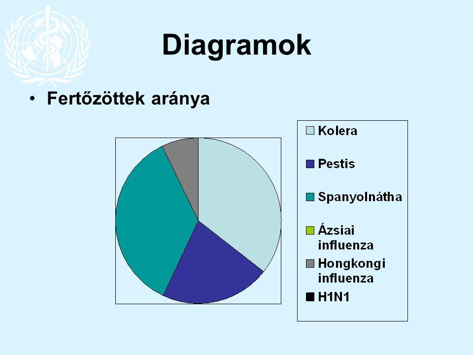 Diagramok Fertőzöttek aránya