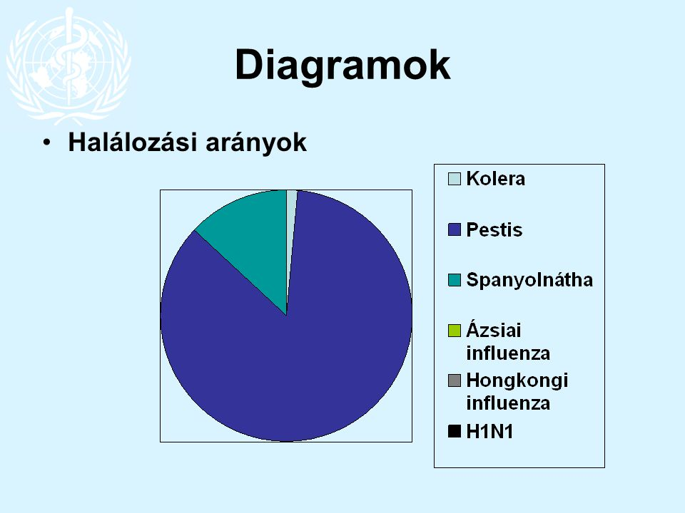 Diagramok Halálozási arányok