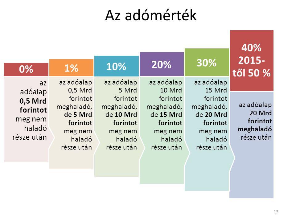 Az adómérték az adóalap 20 Mrd forintot meghaladó része után 40% 2015- től 50 % az adóalap 15 Mrd forintot meghaladó, de 20 Mrd forintot meg nem halad