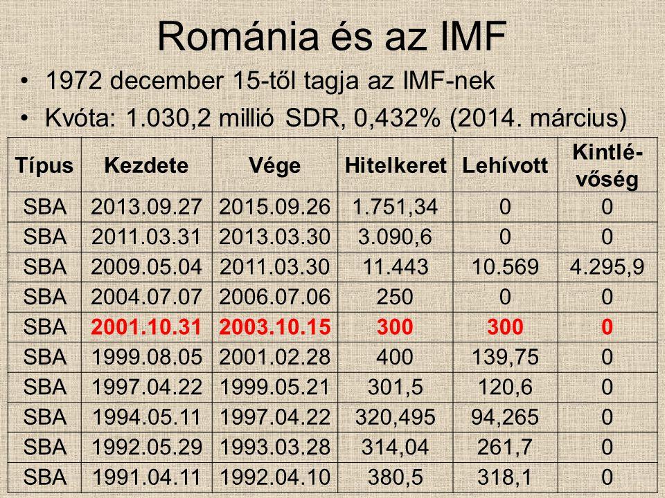 Románia és az IMF 1972 december 15-től tagja az IMF-nek Kvóta: 1.030,2 millió SDR, 0,432% (2014. március) TípusKezdeteVégeHitelkeretLehívott Kintlé- v