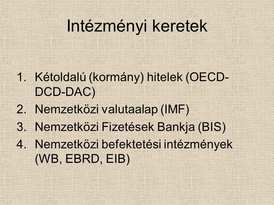 Intézményi keretek 1.Kétoldalú (kormány) hitelek (OECD- DCD-DAC) 2.Nemzetközi valutaalap (IMF) 3.Nemzetközi Fizetések Bankja (BIS) 4.Nemzetközi befekt