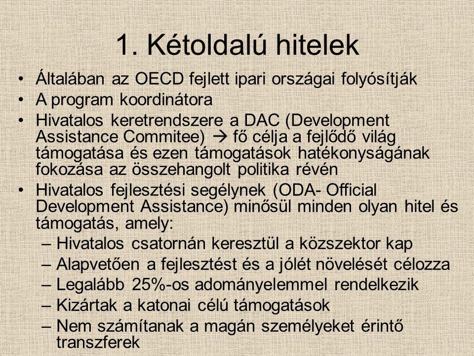 1. Kétoldalú hitelek Általában az OECD fejlett ipari országai folyósítják A program koordinátora Hivatalos keretrendszere a DAC (Development Assistanc