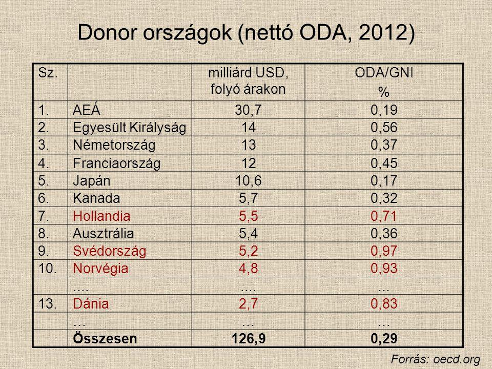 Donor országok (nettó ODA, 2012) Sz.milliárd USD, folyó árakon ODA/GNI % 1.AEÁ30,70,19 2.Egyesült Királyság140,56 3.Németország130,37 4.Franciaország1
