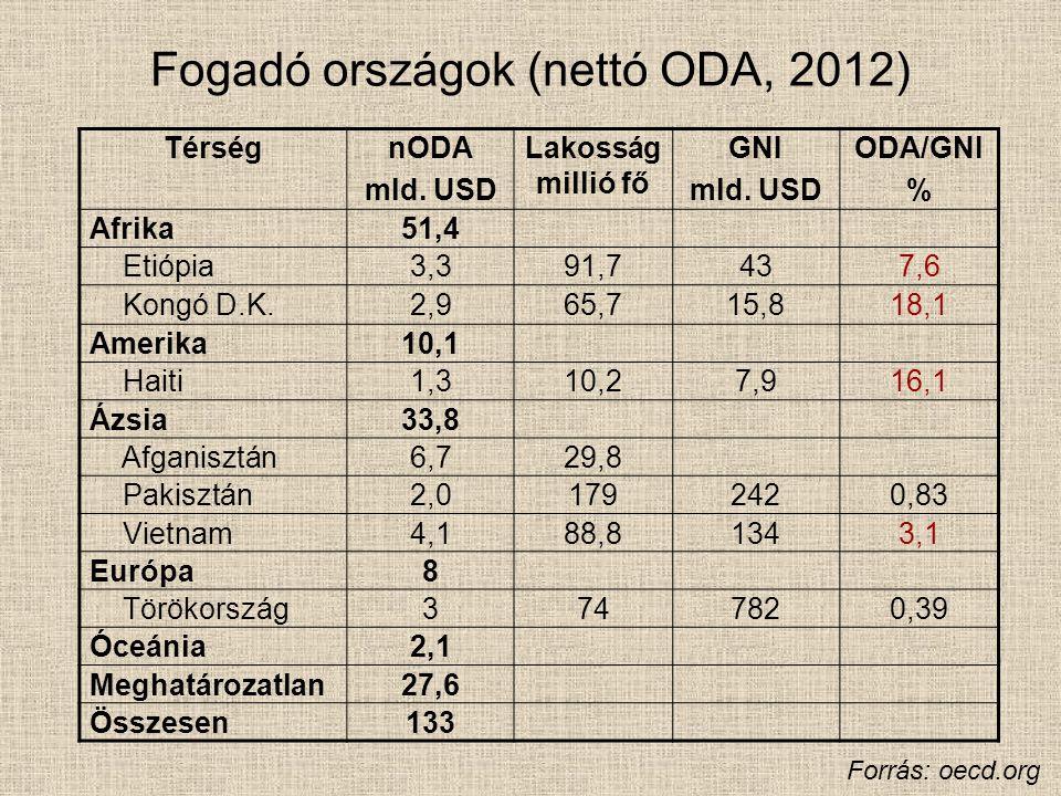 Románia és az IMF 1972 december 15-től tagja az IMF-nek Kvóta: 1.030,2 millió SDR, 0,432% (2014.