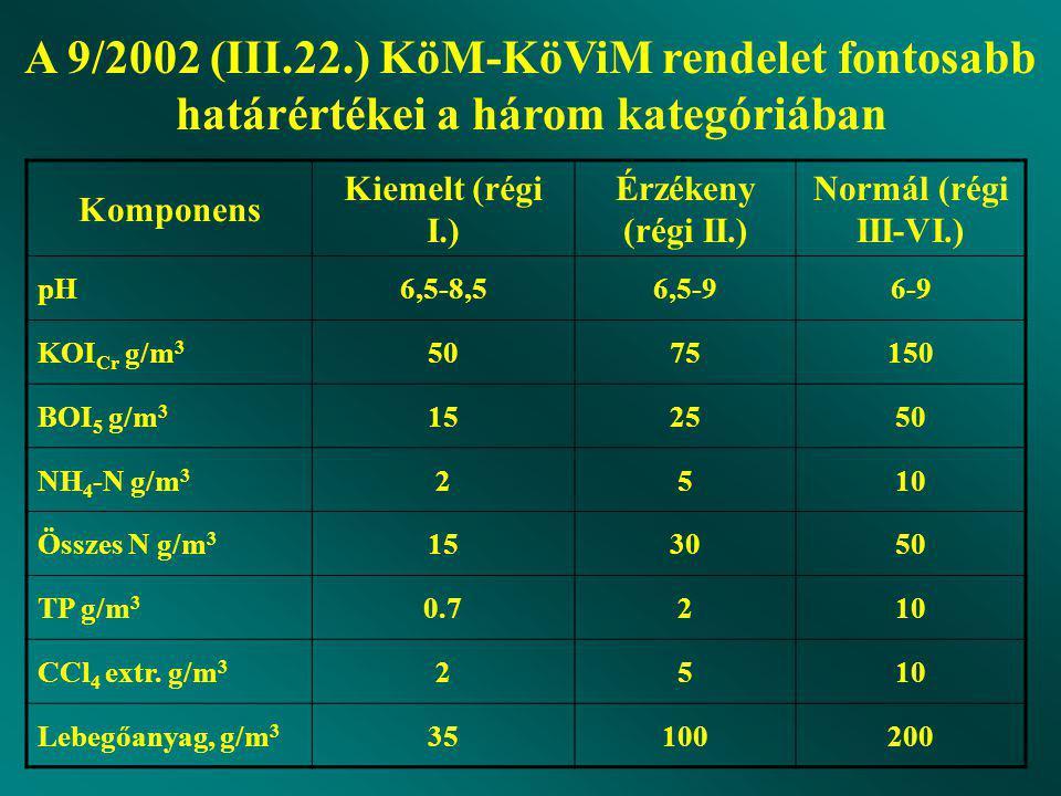 Komponens Kiemelt (régi I.) Érzékeny (régi II.) Normál (régi III-VI.) pH6,5-8,56,5-96-9 KOI Cr g/m 3 5075150 BOI 5 g/m 3 152550 NH 4 -N g/m 3 2510 Összes N g/m 3 153050 TP g/m 3 0.7210 CCl 4 extr.