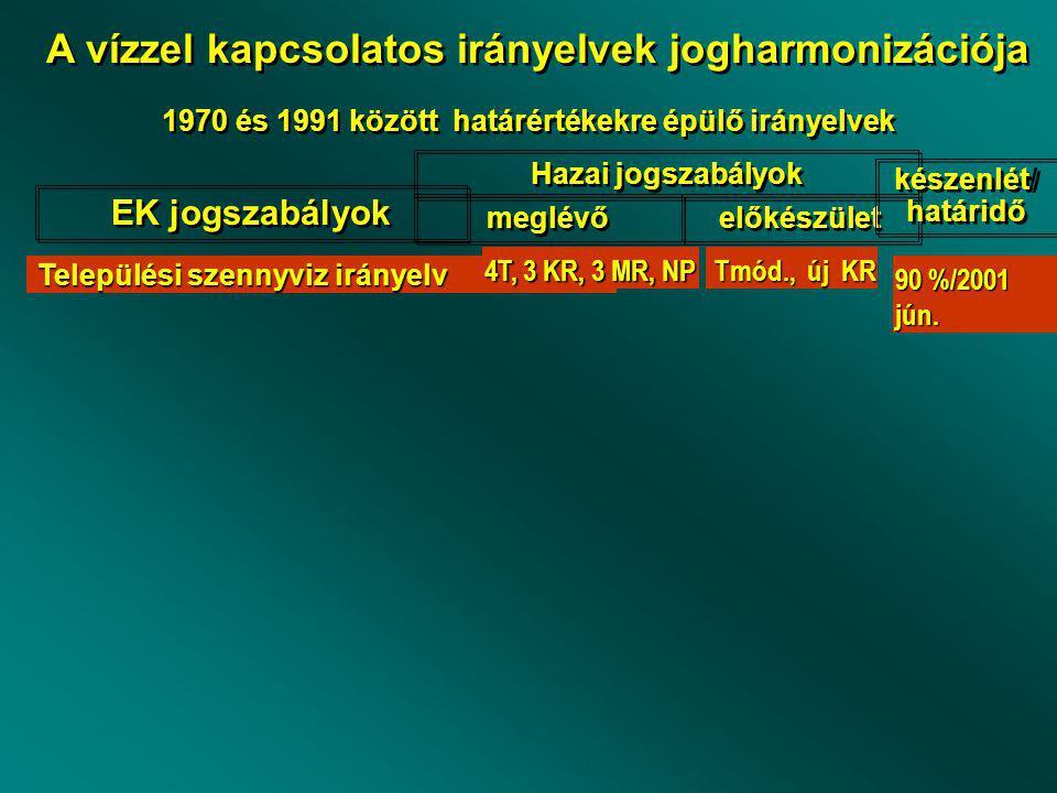 Települési szennyviz irányelv 4T, 3 KR, 3 MR, NP Tmód., új KR Tmód., új KR 90 %/2001 jún.