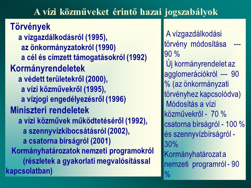 Törvények a vízgazdálkodásról (1995), az önkormányzatokról (1990) a cél és címzett támogatásokról (1992) Kormányrendeletek a védett területekről (2000), a vízi közművekről (1995), a vízjogi engedélyezésről (1996) Miniszteri rendeletek a vízi közművek működtetéséről (1992), a szennyvízkibocsátásról (2002), a csatorna bírságról (2001) Kormányhatározatok nemzeti programokról (részletek a gyakorlati megvalósítással kapcsolatban) A vízgazdálkodási törvény módosítása --- 90 % Új kormányrendelet az agglomerációkról --- 90 % (az önkormányzati törvényhez kapcsolódva) Módosítás a vízi közművekről - 70 % csatorna bírságról - 100 % és szennyvízbírságról - 30% Kormányhatározat a nemzeti programról - 90 % A vízi közműveket érintő hazai jogszabályok