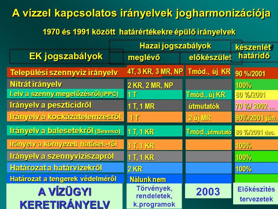 Irányelv a szennyvíziszapról 1 T, 1 KR 100% I.elv a szenny.megelőzésről (IPPC) 1 T Tmód., új KR 80 %/2001 jún.