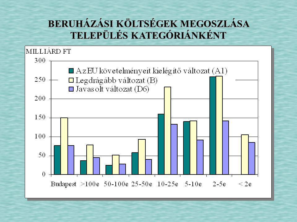 BERUHÁZÁSI KÖLTSÉGEK MEGOSZLÁSA TELEPÜLÉS KATEGÓRIÁNKÉNT