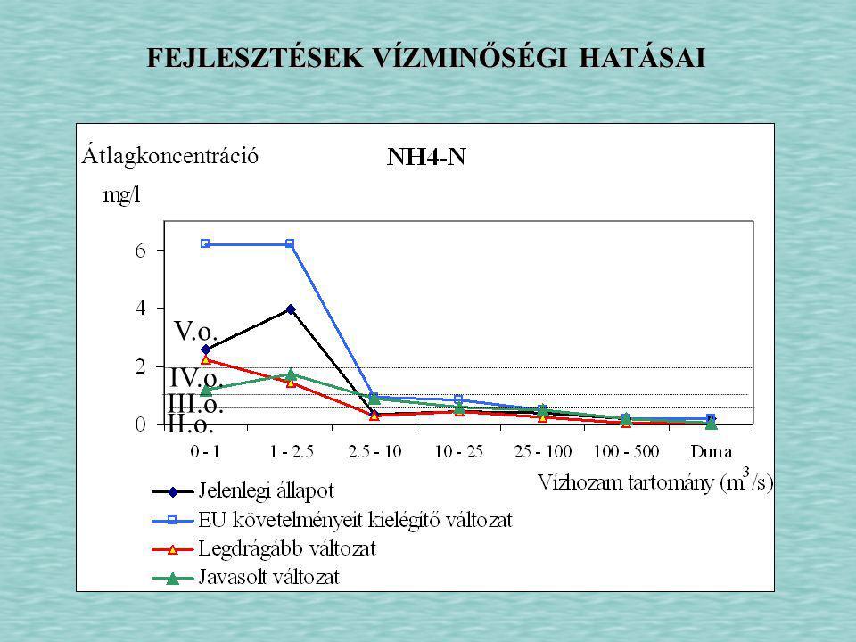 FEJLESZTÉSEK VÍZMINŐSÉGI HATÁSAI III.o. IV.o. V.o. II.o. Átlagkoncentráció