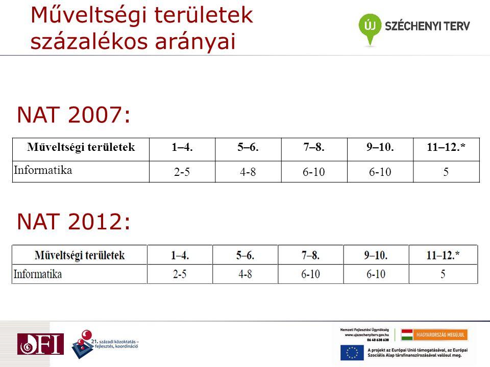 Műveltségi területek százalékos arányai Műveltségi területek1–4.5–6.7–8.9–10.11–12.* Informatika 2-54-86-10 5 NAT 2007: NAT 2012: